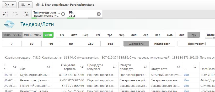 mozhlivisti-bi-prozorro_zakupki-prom-ua_1